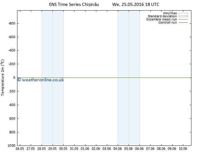 Temperature (2m) GEFS TS Sa 28.05.2016 06 GMT