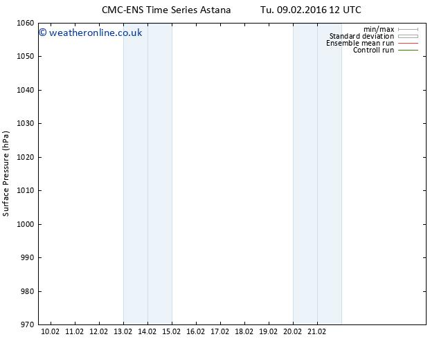 Surface pressure CMC TS Sa 13.02.2016 00 GMT