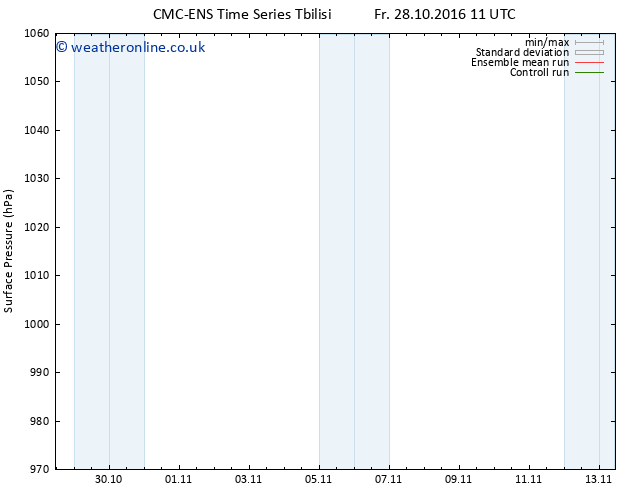 Surface pressure CMC TS Sa 29.10.2016 17 GMT