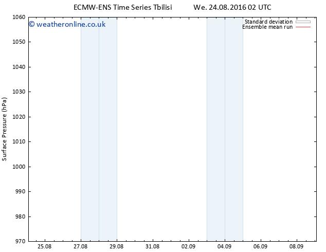 Surface pressure ECMWFTS Th 25.08.2016 02 GMT