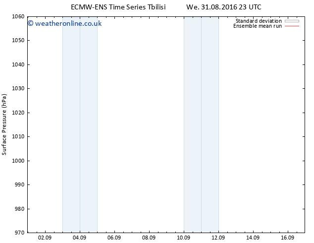 Surface pressure ECMWFTS Th 01.09.2016 23 GMT