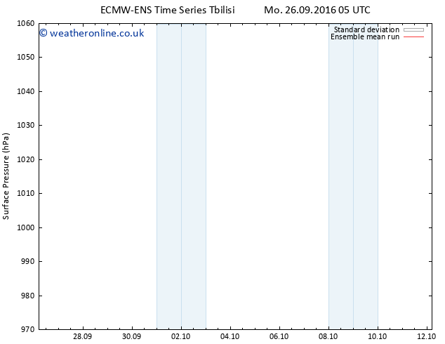 Surface pressure ECMWFTS We 28.09.2016 05 GMT