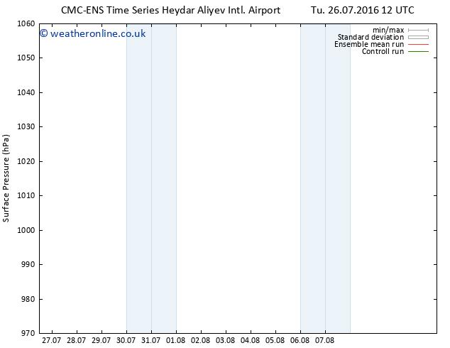 Surface pressure CMC TS Tu 26.07.2016 12 GMT