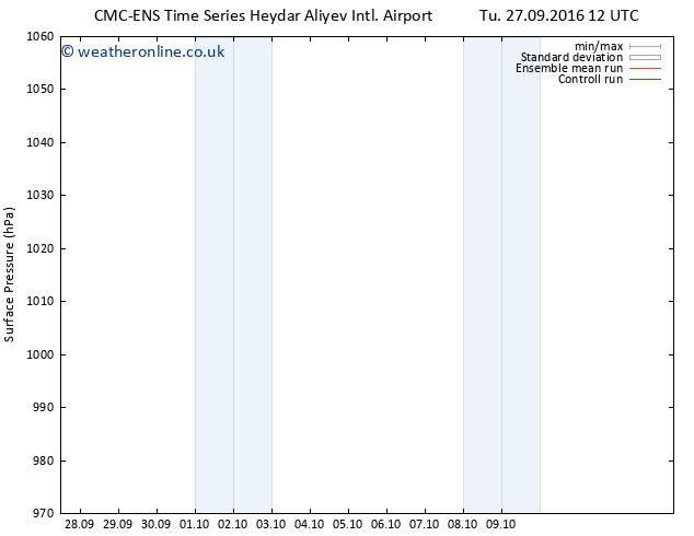 Surface pressure CMC TS Sa 01.10.2016 00 GMT