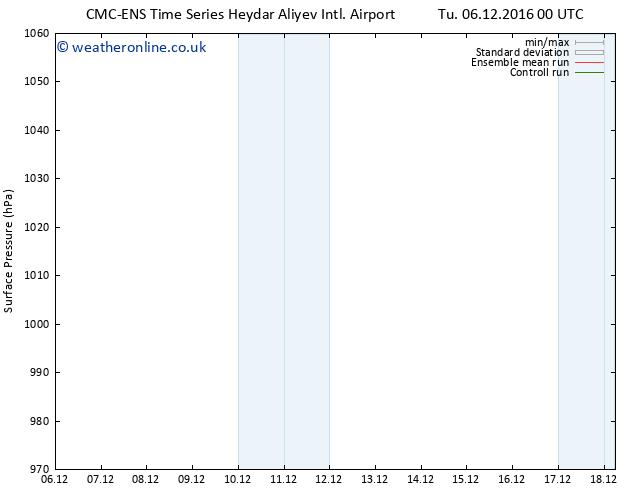 Surface pressure CMC TS Tu 06.12.2016 00 GMT
