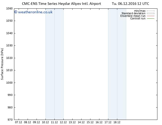 Surface pressure CMC TS Su 18.12.2016 18 GMT