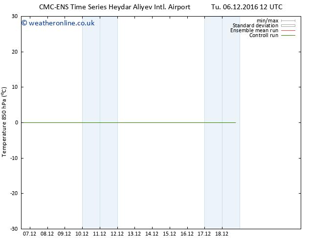 Temp. 850 hPa CMC TS Fr 09.12.2016 00 GMT