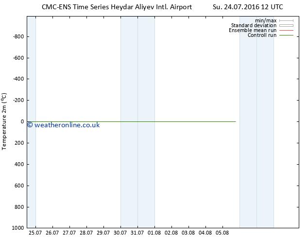 Temperature (2m) CMC TS Tu 26.07.2016 12 GMT