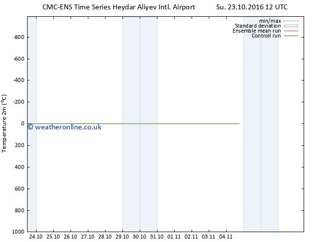 Temperature (2m) CMC TS Tu 25.10.2016 12 GMT