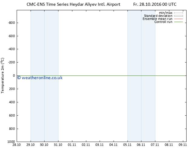 Temperature (2m) CMC TS Sa 29.10.2016 18 GMT