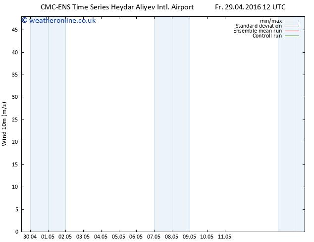Surface wind CMC TS Fr 29.04.2016 12 GMT