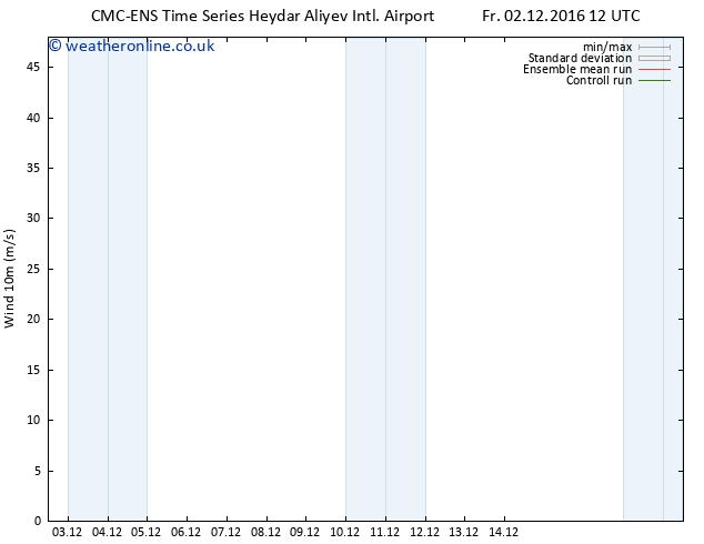 Surface wind CMC TS Fr 09.12.2016 18 GMT