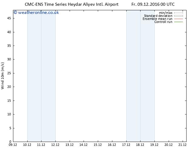 Surface wind CMC TS Su 11.12.2016 00 GMT