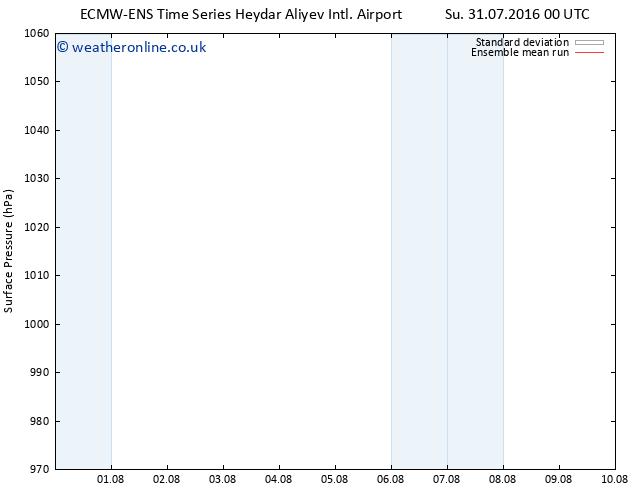 Surface pressure ECMWFTS We 10.08.2016 00 GMT