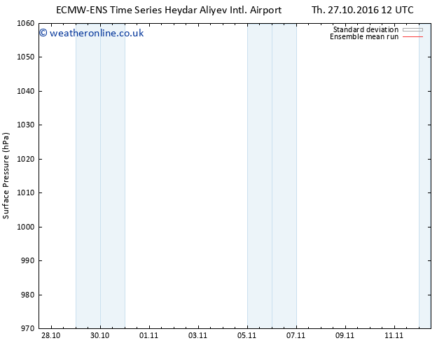 Surface pressure ECMWFTS We 02.11.2016 12 GMT