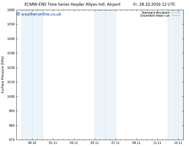 Surface pressure ECMWFTS Sa 29.10.2016 12 GMT