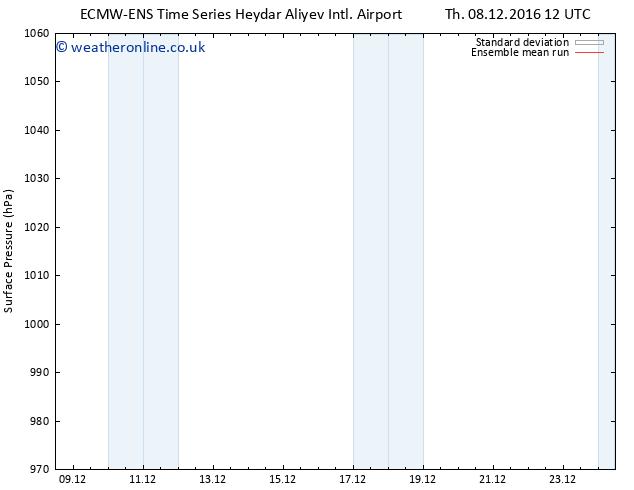 Surface pressure ECMWFTS Th 15.12.2016 12 GMT