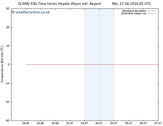 Temp. 850 hPa ECMWFTS We 29.06.2016 00 GMT