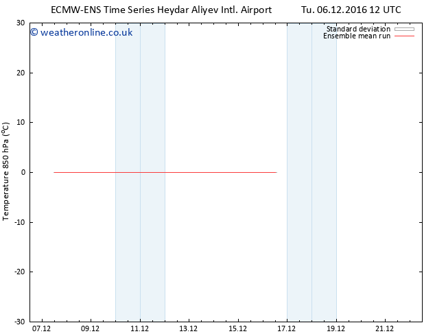 Temp. 850 hPa ECMWFTS Fr 09.12.2016 12 GMT