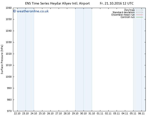 Surface pressure GEFS TS Sa 22.10.2016 00 GMT