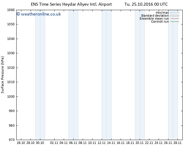 Surface pressure GEFS TS Th 10.11.2016 00 GMT