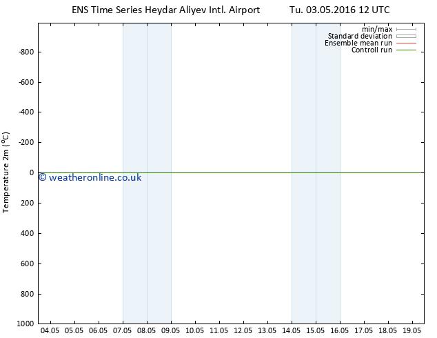 Temperature (2m) GEFS TS Sa 14.05.2016 00 GMT