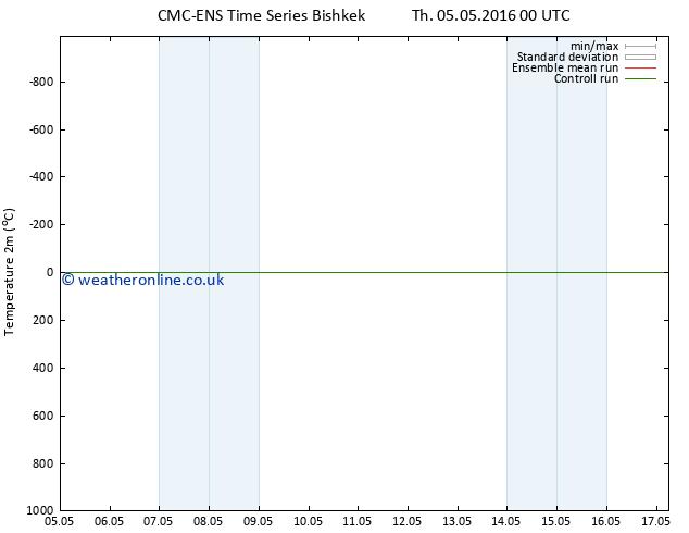 Temperature (2m) CMC TS Fr 13.05.2016 00 GMT