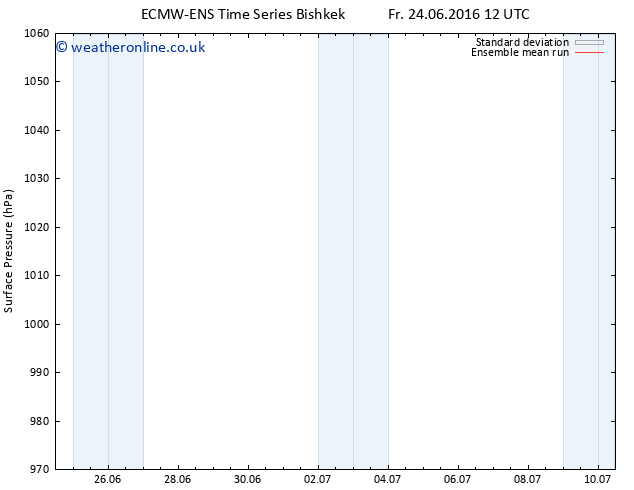 Surface pressure ECMWFTS Sa 25.06.2016 12 GMT