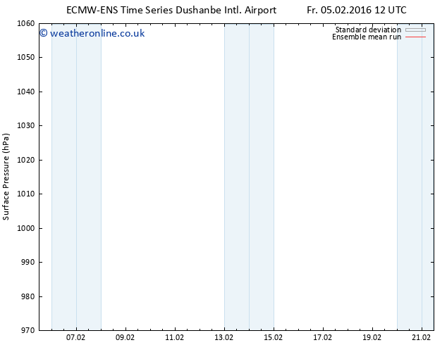 Surface pressure ECMWFTS Sa 06.02.2016 12 GMT