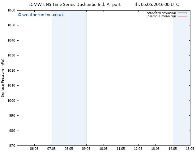 Surface pressure ECMWFTS Su 15.05.2016 00 GMT