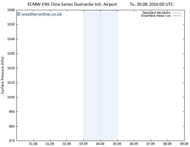 Surface pressure ECMWFTS Fr 09.09.2016 00 GMT