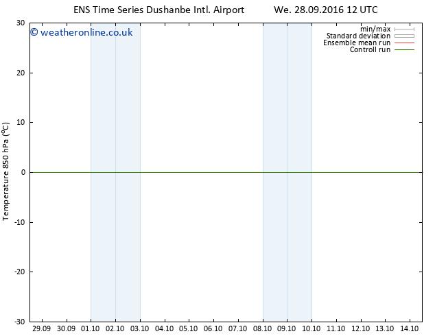 Temp. 850 hPa GEFS TS Th 06.10.2016 00 GMT