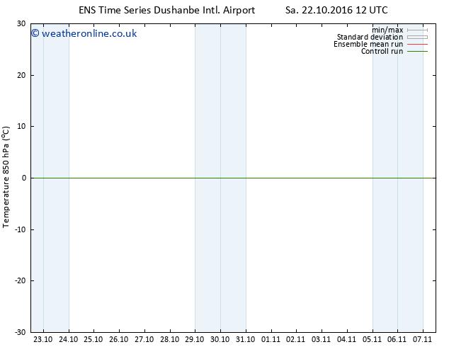 Temp. 850 hPa GEFS TS Su 30.10.2016 00 GMT