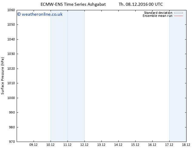 Surface pressure ECMWFTS Mo 12.12.2016 00 GMT