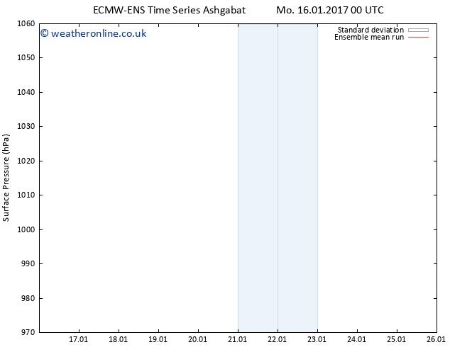 Surface pressure ECMWFTS Fr 20.01.2017 00 GMT