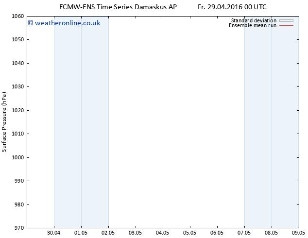 Surface pressure ECMWFTS Fr 06.05.2016 00 GMT