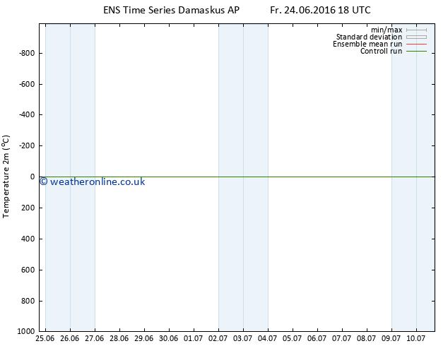 Temperature (2m) GEFS TS Mo 27.06.2016 18 GMT