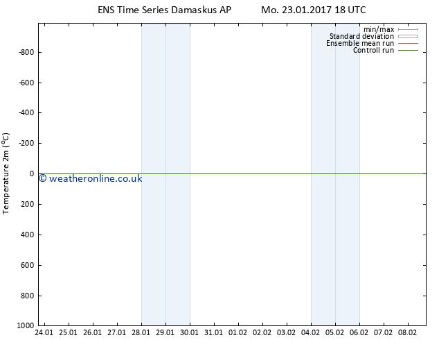Temperature (2m) GEFS TS Th 26.01.2017 18 GMT
