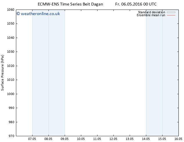 Surface pressure ECMWFTS Sa 07.05.2016 00 GMT
