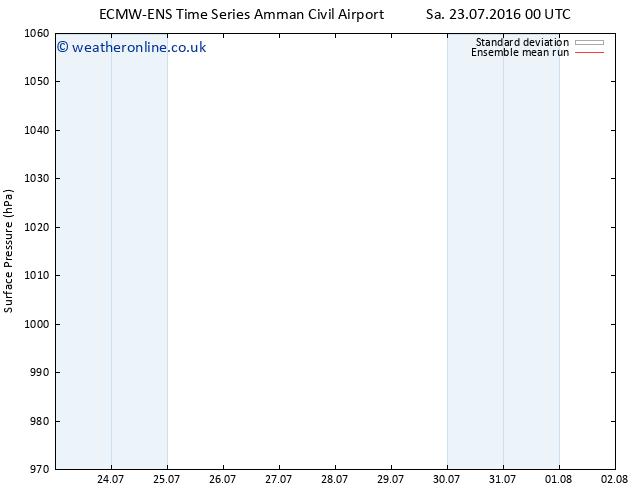 Surface pressure ECMWFTS Su 24.07.2016 00 GMT