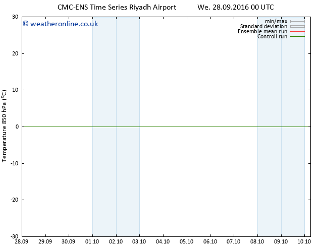 Temp. 850 hPa CMC TS Mo 10.10.2016 06 GMT