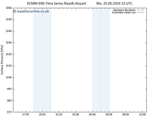 Surface pressure ECMWFTS Th 26.05.2016 12 GMT