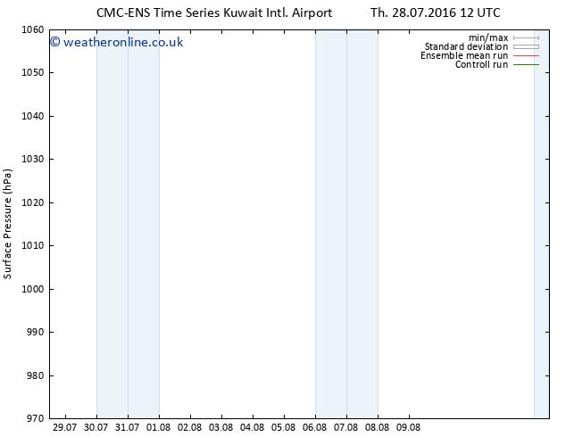 Surface pressure CMC TS Sa 06.08.2016 00 GMT