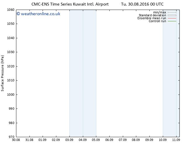 Surface pressure CMC TS Tu 30.08.2016 06 GMT