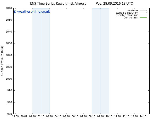 Surface pressure GEFS TS Fr 14.10.2016 18 GMT