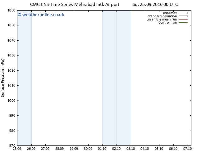 Surface pressure CMC TS Su 25.09.2016 06 GMT