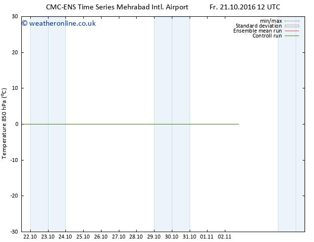 Temp. 850 hPa CMC TS Sa 29.10.2016 00 GMT