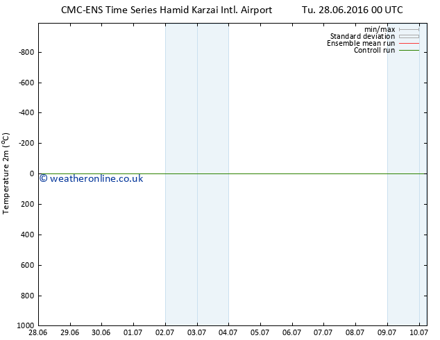 Temperature (2m) CMC TS We 06.07.2016 00 GMT