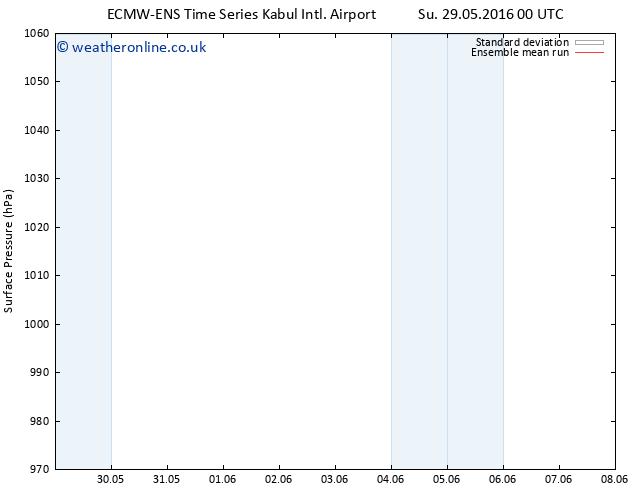 Surface pressure ECMWFTS Mo 06.06.2016 00 GMT