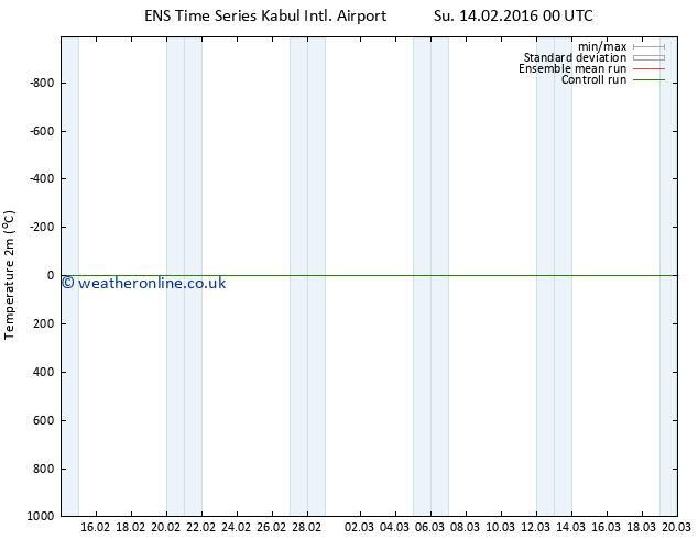 Temperature (2m) GEFS TS We 17.02.2016 00 GMT